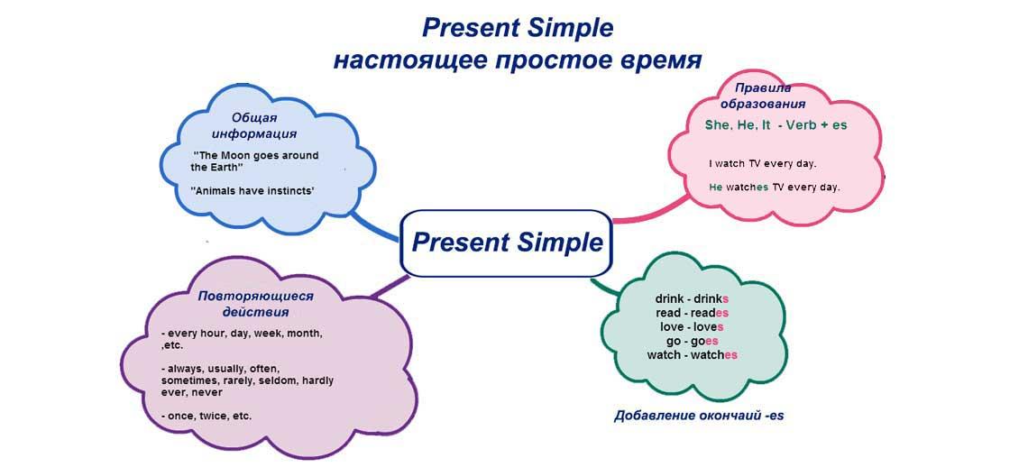 презент симпл общая информация