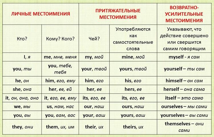 таблица английских местоимений