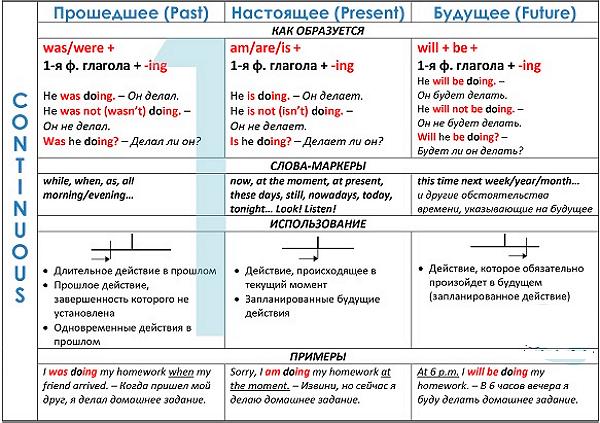 Сколько времен у глаголов в английском языке