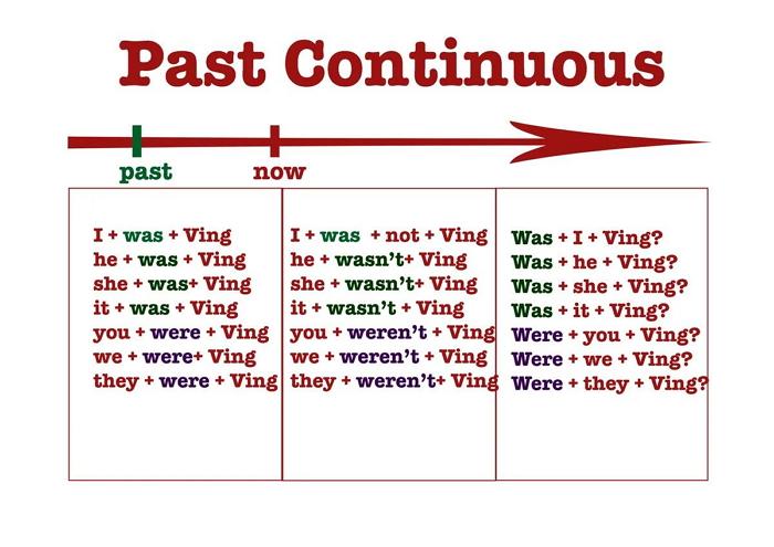 Past Continuous – время прошедшее длительное