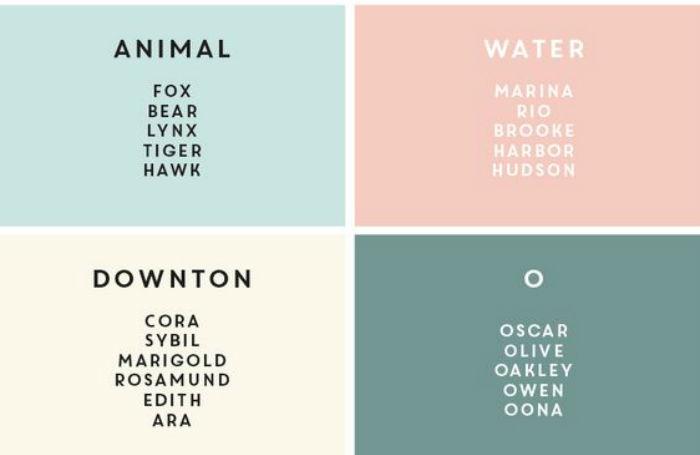 Самые популярные и редкие английские имена