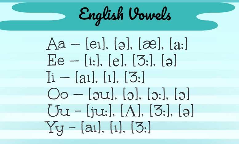Английский алфавит с произношением по русски