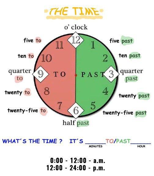 Особенности обозначения времени в США – AM и PM