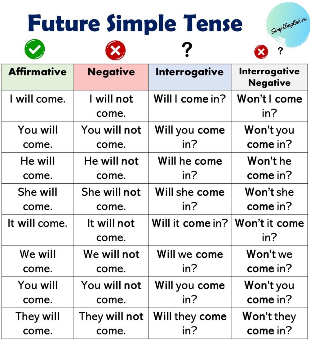 Future Simple Tense - самое простое время в английском языке