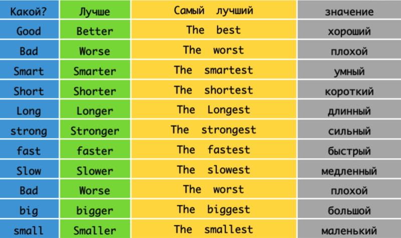 Сравнительная степень прилагательных в английском языке