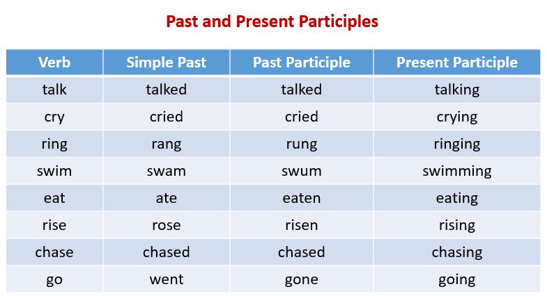Особенности причастий в английском языке